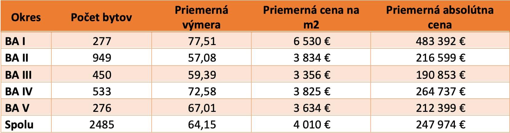 Tabuľka 1: Špecifiká voľných bytov na trhu s novostavbami v Bratislave rozdelené podľa okresov (2.Q.2021)